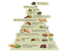 The anti-inflammatory diet & food pyramid is based on Dr. Weil's Anti-Inflammatory Diet. Designed for a lifetime of wellness and vitality.