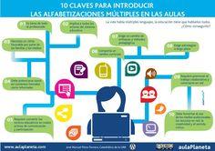 """""""Peleando con las TIC"""": 10 claves para introducir las Alfabetizaciones Múl..."""