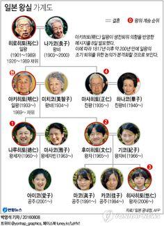 <그래픽> 일본 왕실 가계도