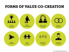 FORMS OF VALUE CO-CREATION  Crowd  Sourcing  Mass  Customisation  Peer to Peer  Network  Shared  Resources  Open  Innovation  Joint  I...