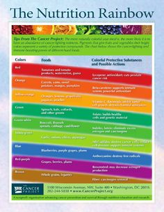Why you should be eating a rainbow of fruits & veggies!