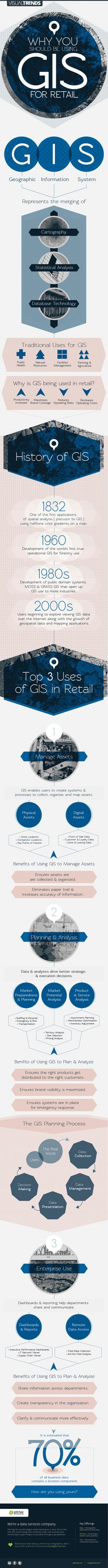 Why You Should Be Using GIS for Retail [infographic]