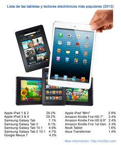 Lista de las tabletas y lectores electrónicos de más popularidad en el 2013, ordenada en el porciento de la preferencia de los usuarios.