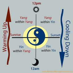 How Yin and Yang Shift Throughout a Day » Meridian Massage InstituteMeridian Massage Institute