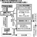 東芝メモリ、入札混迷…アップル・鴻海連合案も(読売新聞) - Yahoo!ニュース