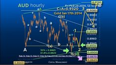 A Snapshot of AUD Chart