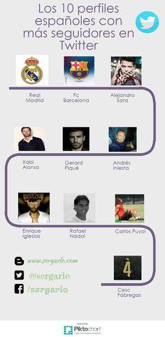 [Infografía] Los 10 perfiles españoles con más seguidores en Twitter