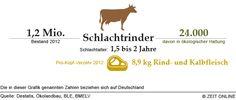 Viehzucht in Deutschland - Die Infografik auf ZEIT ONLINE | ZEIT ONLINE