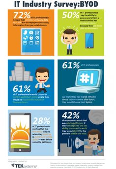Bring Your Own Device: By the Numbers #infographic