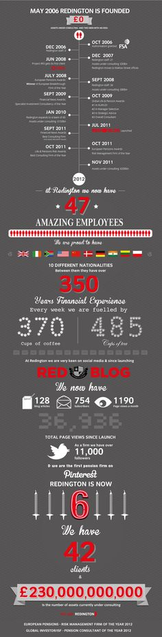 Infographic: 0 to 230 Billion in 6 Years - visual summary of Redington's first few years