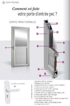 Porte en PVC pour rénovation thermique