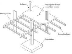 slanted structural steel column base connection detail