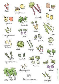 Fruits & légumes de saison – Mai