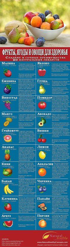 ИНФОГРАФИКА: Почему ягоды и фрукты полезны для вашего здоровья | Лайфхакер