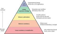 Stefan Klocek's hierarchy of effort to fix a broken user experience