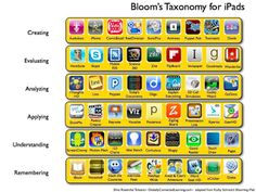 Bloom's Taxonomy and iPad Apps with links to suggested apps. – ms art Bloom's Taxonomy and iPad Apps with links to suggested apps. Bloom's Taxonomy and iPad Apps with links to suggested apps. Teaching Technology, Educational Technology, Technology Integration, Teaching Computers, Technology Management, Educational Leadership, Ipad Apps, Higher Order Thinking, Teaching Tips