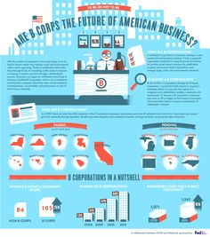 Are BCorps the future of American business?