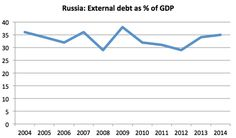 Notes on Russian Debt