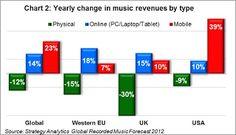 Los ingresos por servicios en streaming aumentarán el 40% en 2012