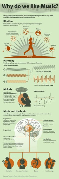 Why Do We Like Music?