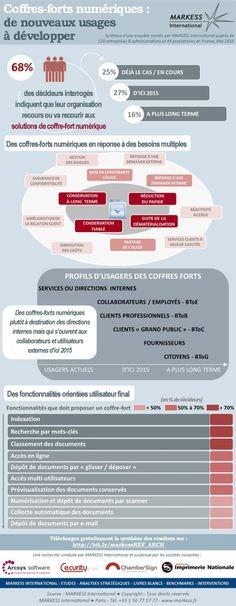 Infographie sur le coffre-fort numérique et les entreprises