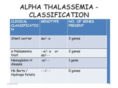 alpha thalassemia hemoglobin - Google Search