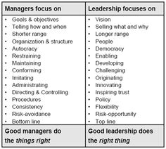 comparison of leadership styles for cadbury A description of the management style used at cadbury there are three main  management styles that a business can have these are: democratic.