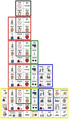 Example of leveled core words communication board, going from 4 to 36 words, taken from this PDF on core vocabulary and common core curriculum- www. Speech Therapy Activities, Speech Language Pathology, Language Activities, Speech And Language, Common Core Curriculum, Language Development, Teaching, Communication Boards, Assistive Technology