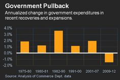 Government Cutbacks Separate This Expansion From Others - Real Time Economics - WSJ