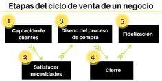 Cómo mejorar tu Proceso de Venta - La CLAVE para Doblar tus Ventas | Inno-Smart Barcelona