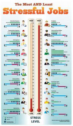 @ResumeDesignCo | ResumeDesignCo.Etsy.com | #development The most and least stressful jobs