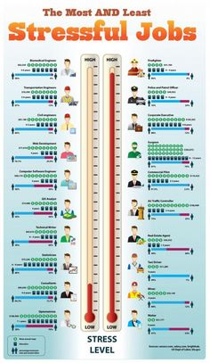 The most and least stressful jobs - perhaps a good guideline for you who have not made a decision about your future career? #infographic