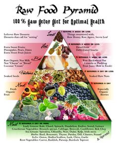 """Raw Food Pyramid - although, for the normal """"healthy"""" person, I'm all for meat/some kind of protein at every meal WITH a raw food base."""