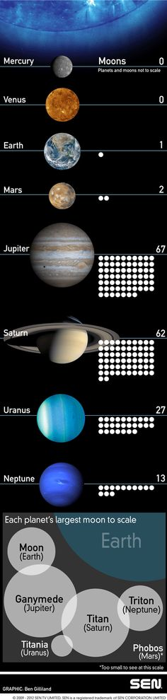infographic on the planets and moons of the Solar System