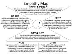 The Empathy Map: Inside Your Market's Mind | GK CSI Night