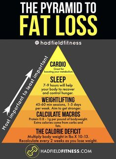If You Want to Lose Weight, This Fat Loss Pyramid Shows What's Most Important. Use this simple Pyramid of Fat Loss to manage your nutrition, workouts, and supplementation! Fast weight loss tips for summer :) Weight Loss Meals, Quick Weight Loss Tips, Weight Loss Challenge, Losing Weight Tips, Weight Loss Program, How To Lose Weight Fast, Weight Gain, Reduce Weight, Crossfit Weight Loss