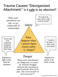 "Trauma Causes ""Disorganized Attachment:"" Is it safe to be attached? Trust issues are a major component of C-PTSD/relational trauma from childhood. Trauma Therapy, Therapy Tools, Behavioral Therapy, Play Therapy, To Do Planner, Attachment Theory, Mental Health Counseling, Family Therapy, Trouble"