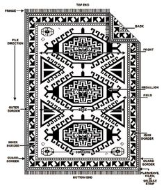 Do you know the names of the different portions of your area rug?