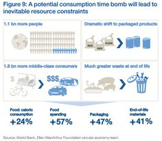 Consumption trends putting severe pressure on #naturalresources