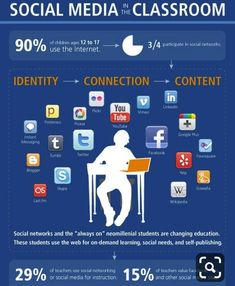 74 Best Social Media in the Classroom images in 2013
