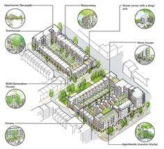 Chobham typologies. (London). PRP architects.