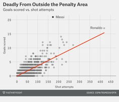 Ronaldo takes more than twice as many shots from this distance, but still has fewer goals overall.