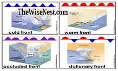 Weather Fronts Cards - The Wise Nest Earth Science Lessons, Earth And Space Science, Science Projects, Weather Unit, Weather And Climate, Weather Science, Teaching Weather, Teaching Science, Weather Fronts