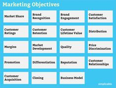 19 Types of Marketing Objectives - Simplicable