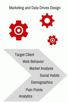 Web design Based On Analytics