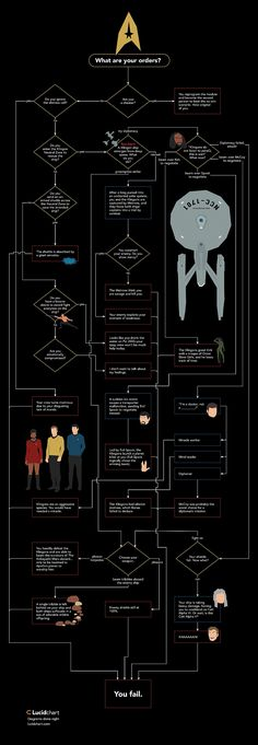 Kobyashi Maru Flowchart 1 Can You Beat Star Treks Kobayashi Maru Test? [Flowchart]