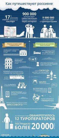 Инфографика: Как путешествуют россияне