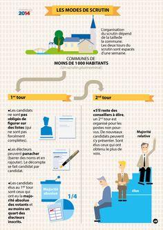 CestFranc: Les élections municipales 2014 en cours de FLE