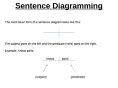 A picture of language the fading art of diagramming sentences enhance your students understanding of grammar by teaching them how to diagram sentences sentence ccuart Gallery