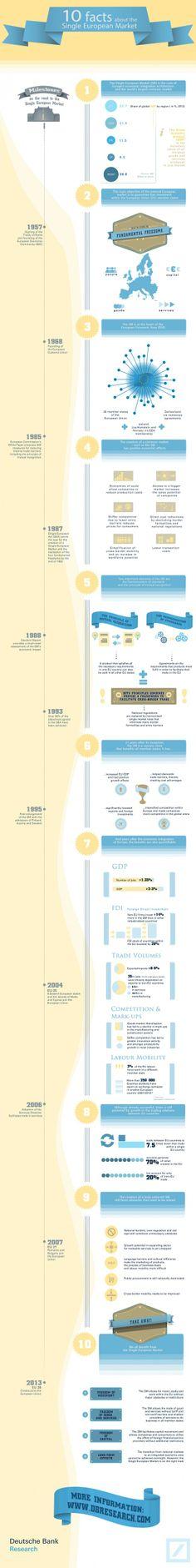 10 hitos del Mercado Único Europeo